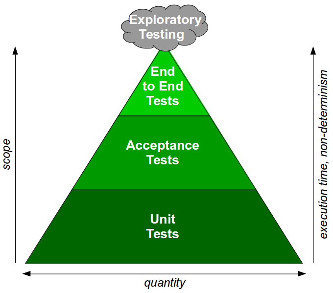 End-To-End Testing Considered Harmful - The Test Pyramid